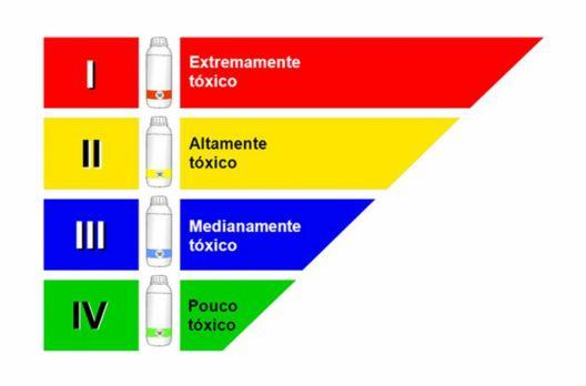 Agrotóxicos: o fim da polêmica dos subsídios